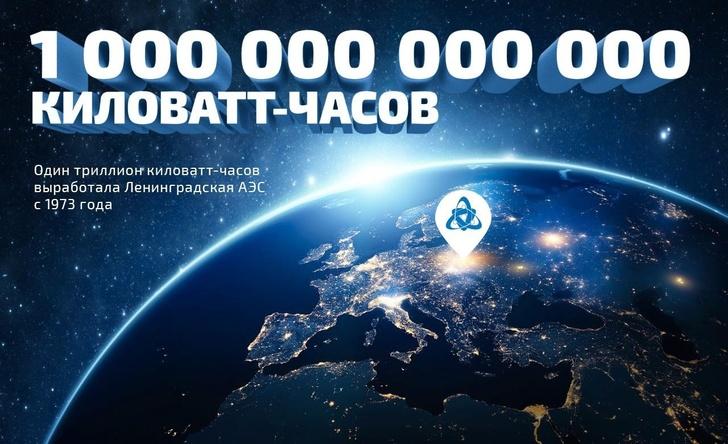 Триллион киловатт-час на ЛАЭС