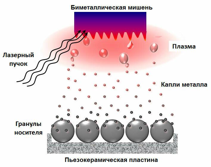 Схема получения металлсодержащих катализаторов на гранулированном носителе методом ЛЭД