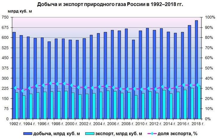Экспортные достижения ТЭКа в 2018 году: рекорды по нефти, газу, углю