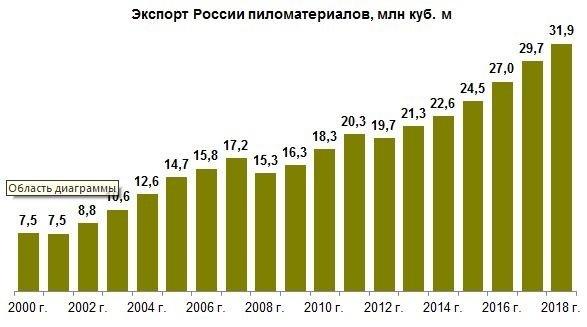 Экспортные достижения ЛПК России в 2018 г.