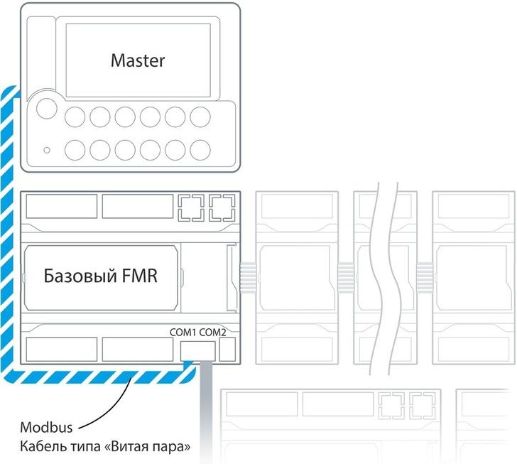 Подключение модуля FMR к master-устройству