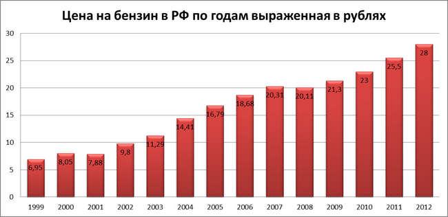 Как росли наши доходы и цены на бензин с 1999 по 2012 год.