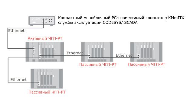 Пример построения системы на ЧГП-РТ и KMmITX