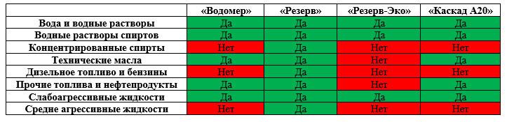 Таблица соответствия моделей типу жидкости