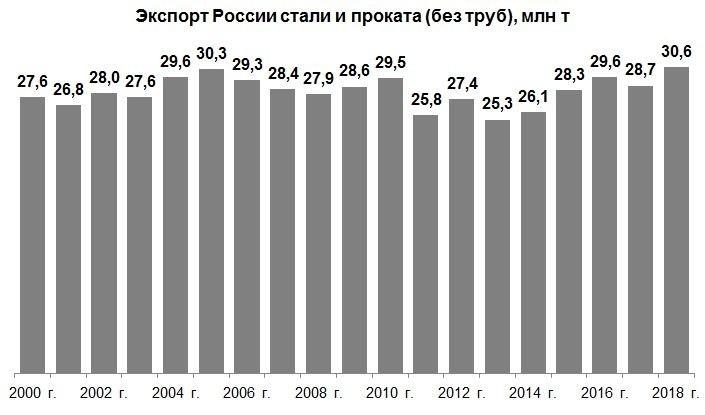Экспортные достижения металлургии России в 2018 г.