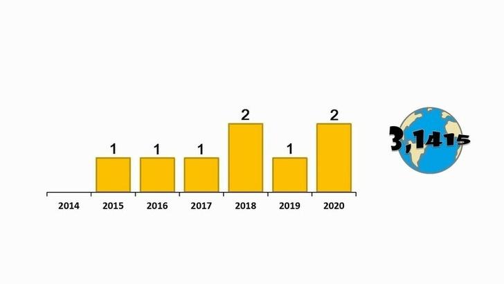 Динамика количества введёных в эксплуатацию энергоблоков АЭСн