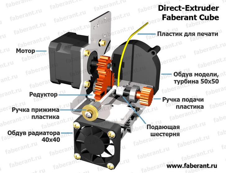 Устройство экструдера 3D-принтера Faberant Cube