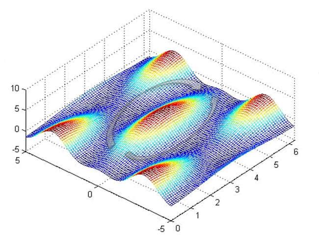Вид постоянной составляющей профиля потенциала новой обратимой схемы биСКВИДа с джозефсоновским контактом с ферромагнетиком. Использование ферромагнетика обеспечивает существование эквипотенциальных траекторий эволюции системы в процессе передачи информации (показанных серыми стрелками), минимизирующих энерговыделение