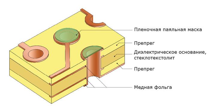 Тентирование переходных отверстий