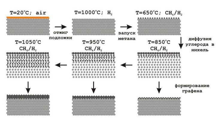 Синтез CVD-графена
