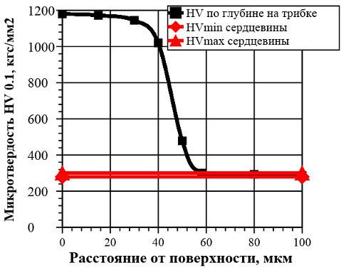 Зависимость микротвердости от глубины азотированного слоя