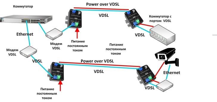 Подача питания поверх VDSL