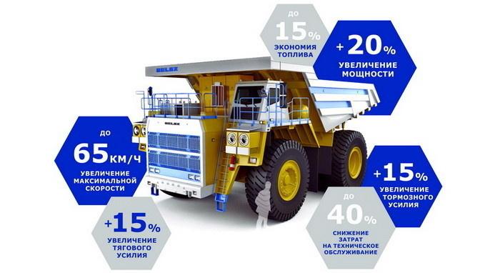 Преимущества самосвала БелАЗ с КТЭО-Русэлпром