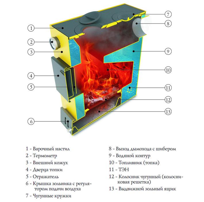 Устройство водогрейного котла Ташкент