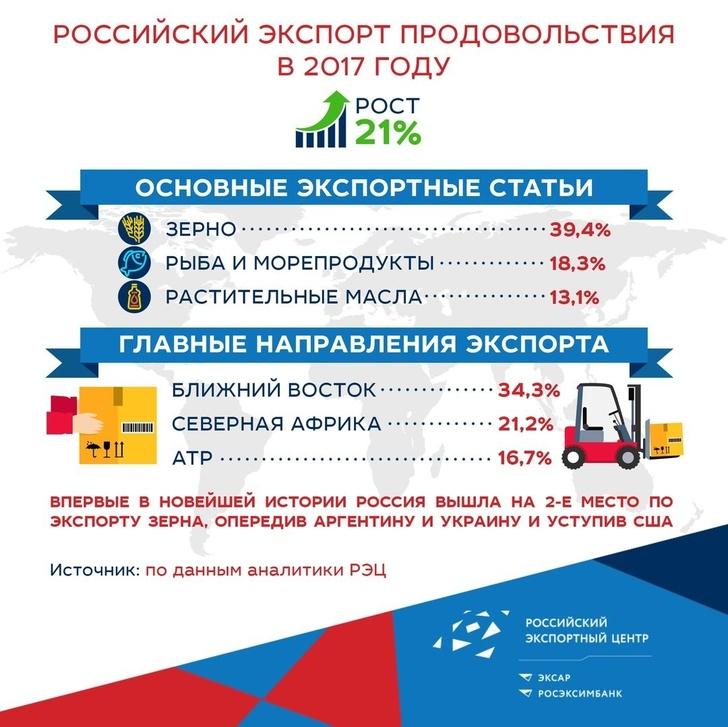 Россия впервые вышла на 2-е место по экспорту зерна, обойдя Украину и Аргентину