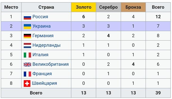 Медальный зачет чемпионата Европы в Киеве