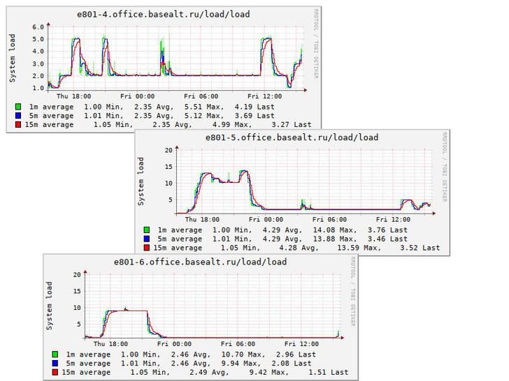 графики нагрузки сборочных узлов