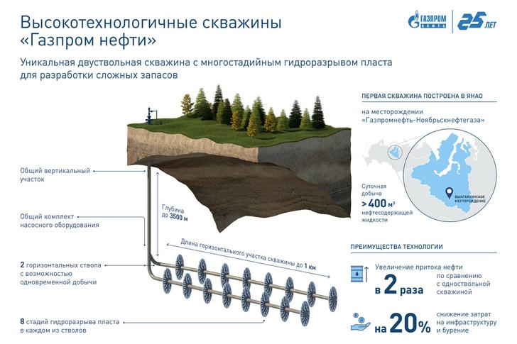 Газпромнефть успешно испытала новую технологию строительства скважин для ачимовской толщи