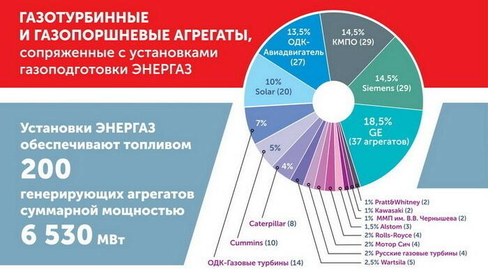 Рис. 2. Энергоагрегаты, сопряженные с установками газоподготовки «ЭНЕРГАЗ»