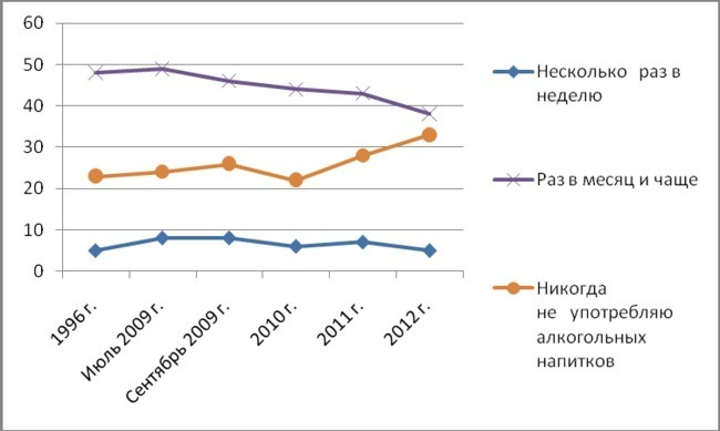 Статистика наркомании, алкоголизма среди молодежи гомеопатические препараты от алкоголизма г.москва аптека