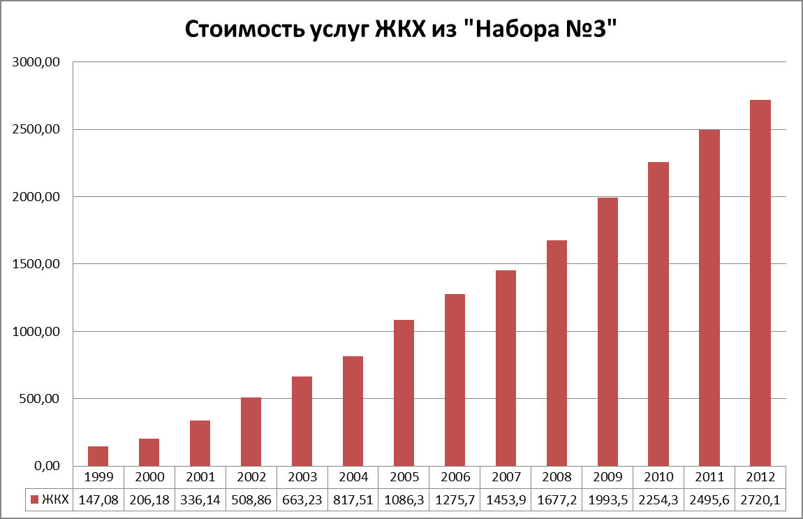 график роста стоимости серебра
