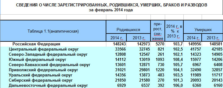 Путин доволен демографической ситуацией в России: Увеличивается рождаемость, сокращается смертность - Цензор.НЕТ 6915