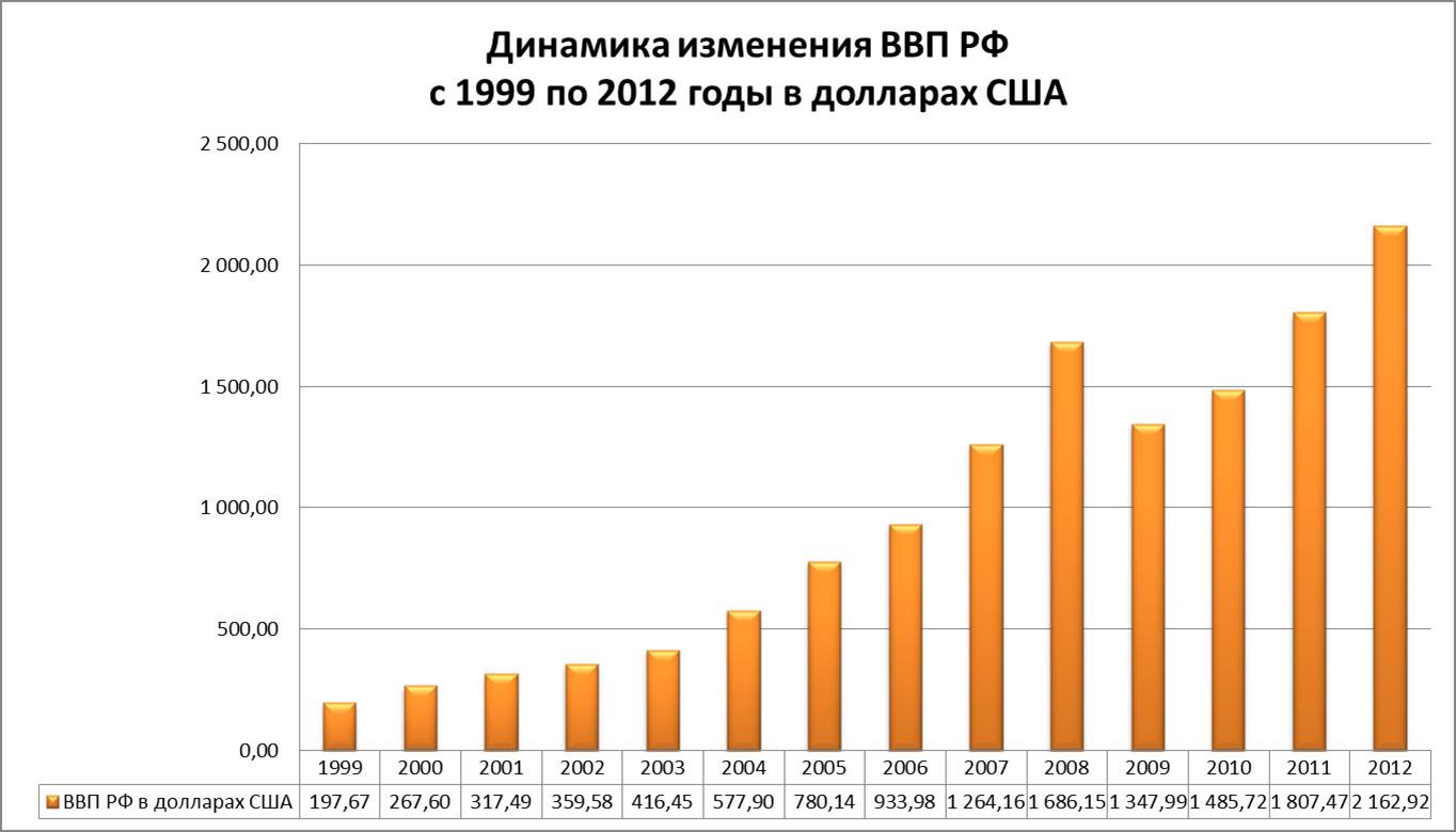 Динамика изменения ВВП России в долларах за последние 13 лет