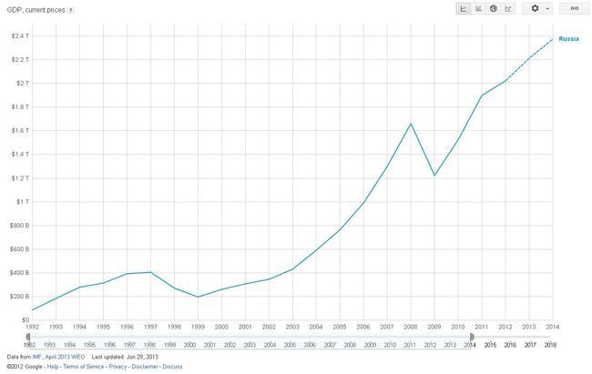 Изменение ВВП в иностранной валюте по обменному курсу
