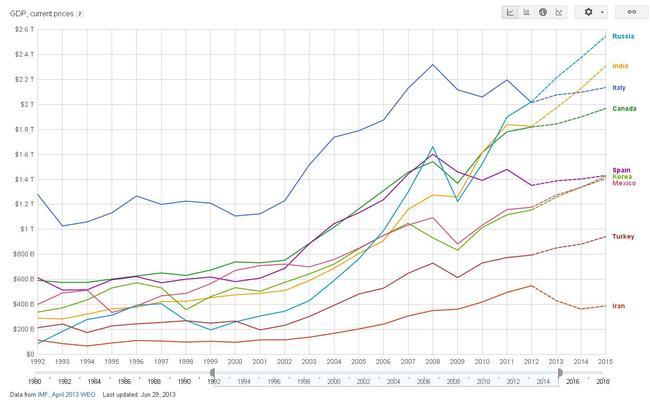 ВВП в иностранной валюте по обменному курсу