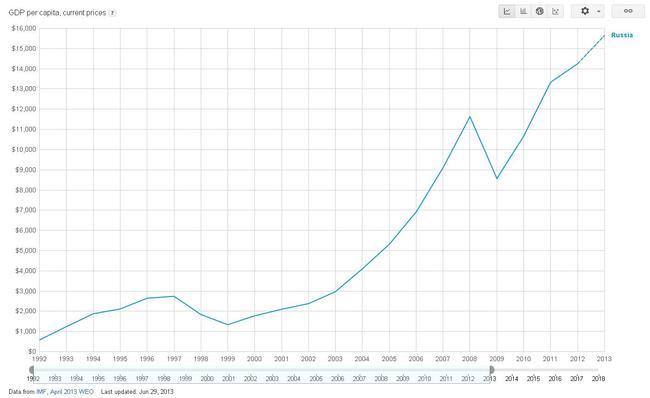 Душевой ВВП России в иностранной валюте по обменному курсу