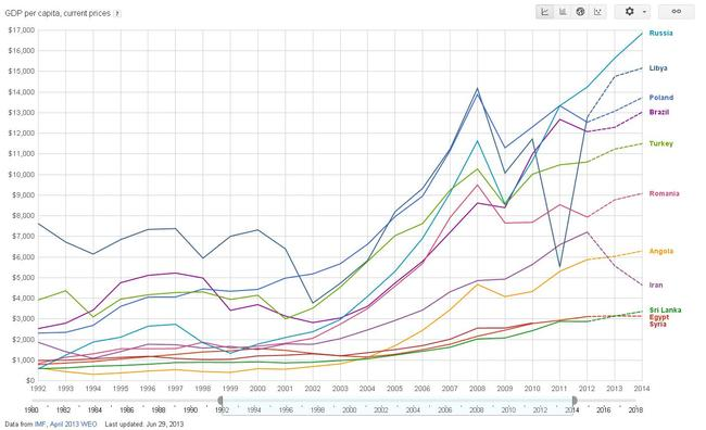 Изменение душевого ВВП в иностранной валюте по валютному курсу
