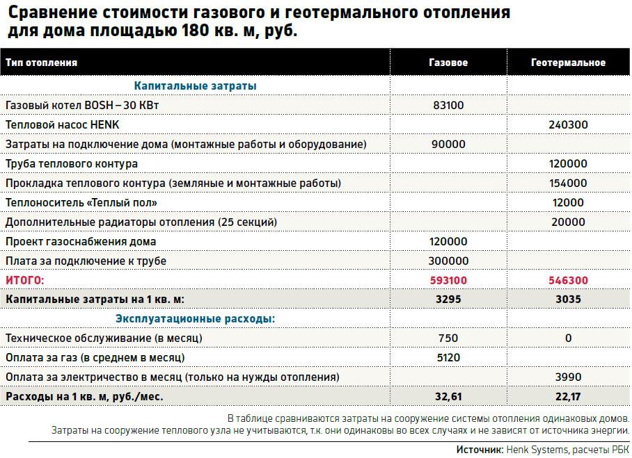 сравнительная таблица стоимости отопления