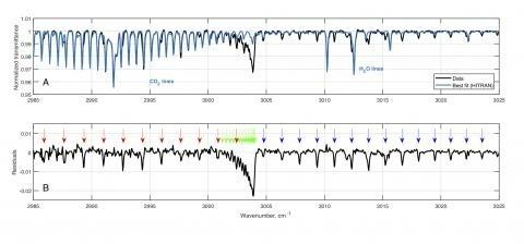 Новая полоса поглощения углекислого газа, обнаруженная в марсианской атмосфере спектрометром MIR/ACS на борту аппарата TGO. Сверху: полученный спектр (черный) с наложенным модельным спектром, содержащим полосы поглощения углекислого газа и воды (голубой). Модель использует базу данных спектров HITRAN 2016. Внизу: разница между данными и моделью, благодаря которой детально видны полосы поглощения. Стрелочками показаны вычисленные положения полос поглощения (цвет относится к различным механизмам их возникнове