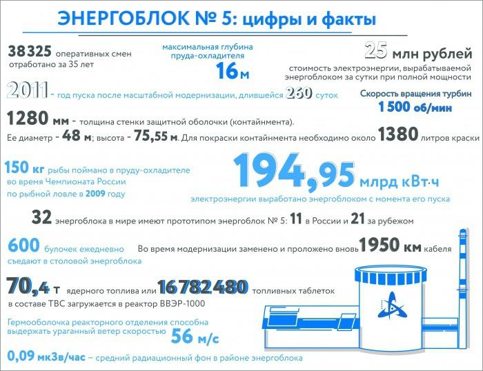 Нововоронежская АЭС в цифрах