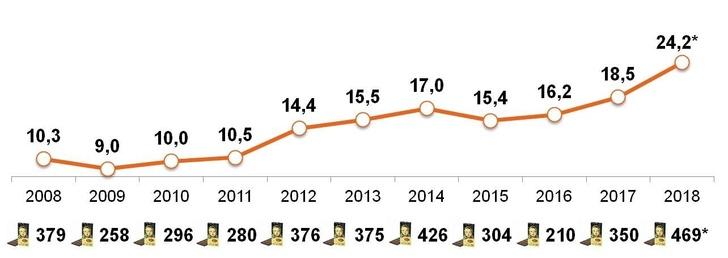 Покупательская способность «свободных денег» домохозяйств (Россия, 100 тыс. +) в расчете на среднюю цену шоколадной плитки «Аленка». Данные Ромир
