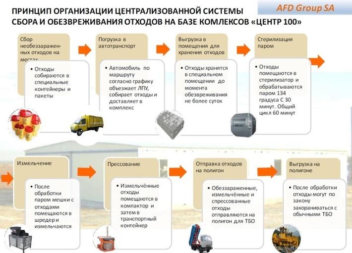 Схема работы утилизационного комплекса (иллюстрация с портала rostov-tfoms.ru)