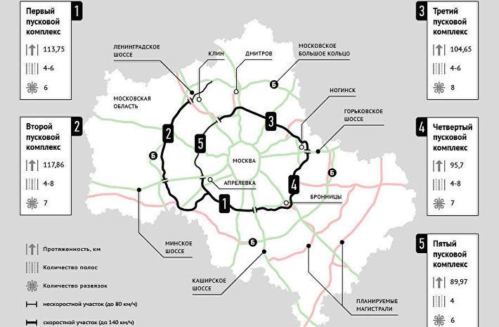 Ход строительства Центральной кольцевой автодороги в Московской области