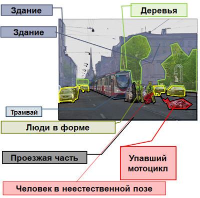 Картинки по запросу компьютерное зрение