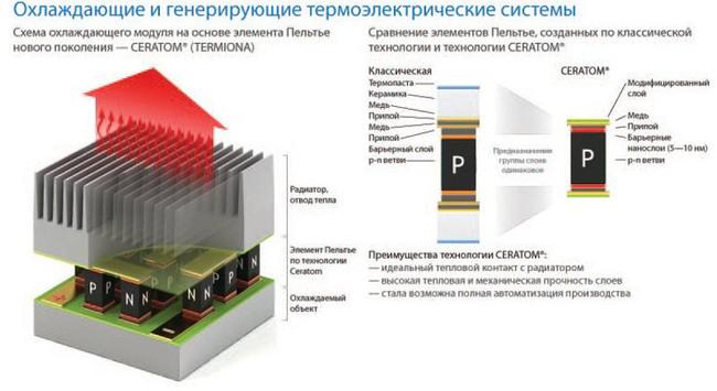 Термоэлектрические модули