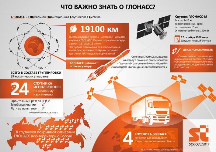 Данные приведенной инфографики актуальны на 2014 год