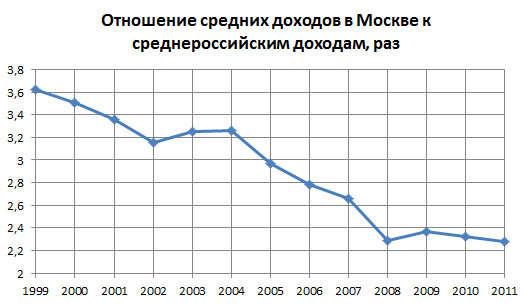 Как росли пенсии в России с 1999 по 2012 годы.