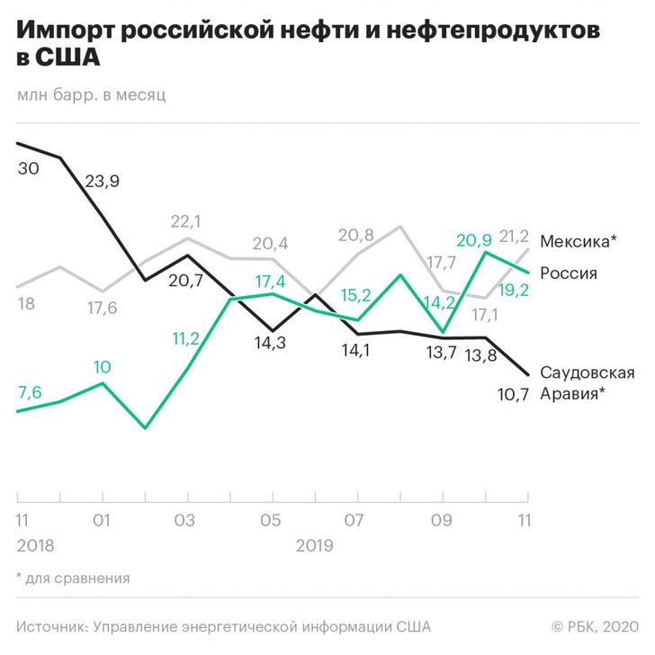 США выделят $1 млрд на снижение энергетической зависимости Европы от России, - Помпео - Цензор.НЕТ 4827