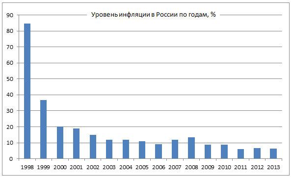правила какая в россии инфляция то, хобби, которое