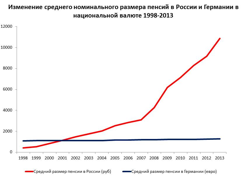 Социальная пенсия на 2010 году