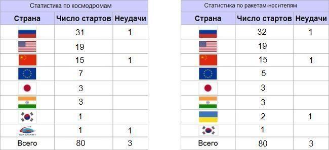 """Первый запуск РН """"Протон-М"""" с"""