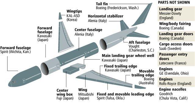 Мало того, что Боинг 787 на