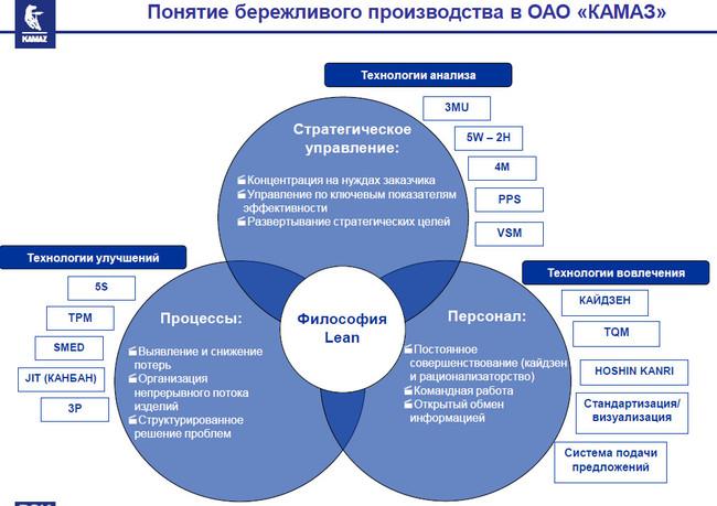 Комментарий #338805 к статье «КАМАЗ показaл трехкратный рост ...