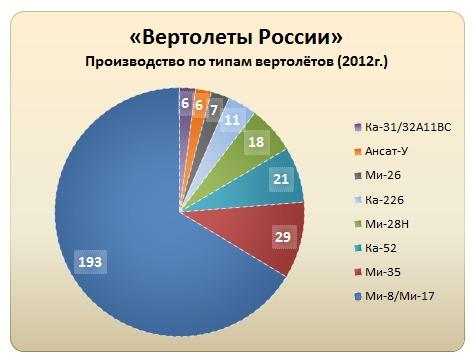Производство по типам вертолётов (2012г.)