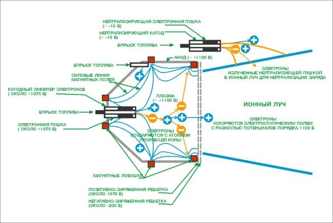 """Ионный двигатель с решеткой, принцип работы """" Космос. Первый Белорусский сайт о космосе"""