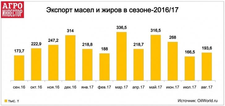 Экспорт масел и жиров в сезоне-2016/17